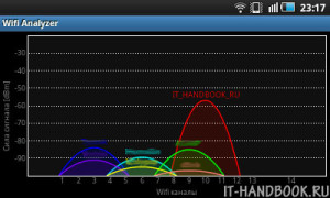 Wifi-Analyzer - настройка канала